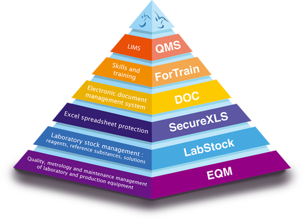 QUALIMS - Innovative software for laboratory management and traceability
